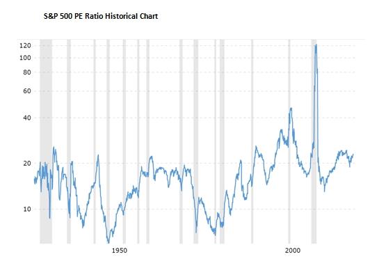 5. S&P 500 PE Ratio