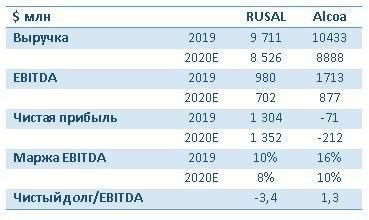 Русал VS Alcoa