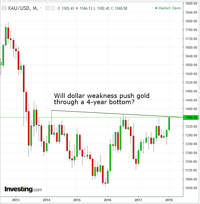 Gold Monthly 2012-2018