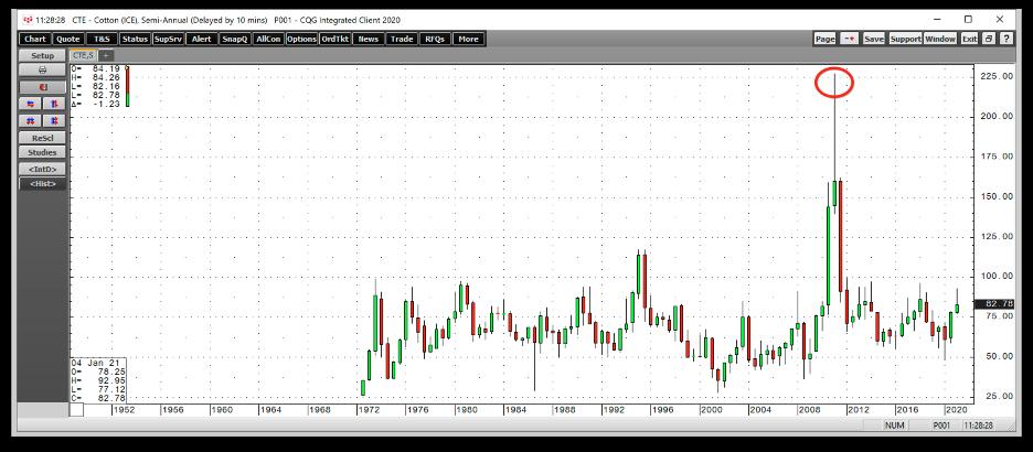 Учимся прогнозировать цены на сырьевых рынках