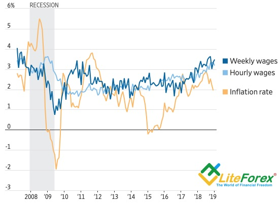 Average wage dynamics and inflation in the United States