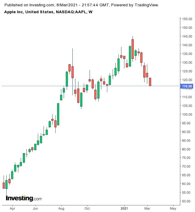 3 повода для оптимизма в отношении Apple
