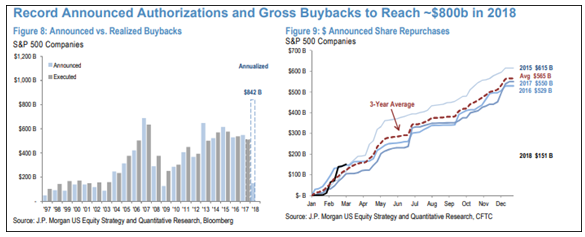 Record Announced Authorizations and Gross Buybacks 1997-2018