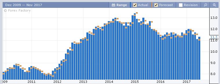 Динамика по уровню безработицы в Италии