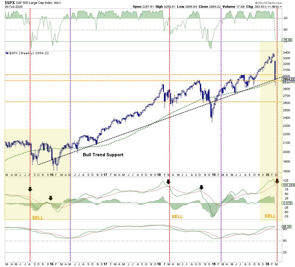 Недельный график SPX