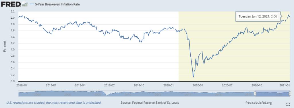 Ожидаемая инфляция в США