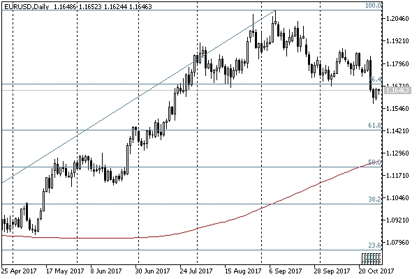 Евро откатился, но в целом обещает продолжить коррекционное снижение