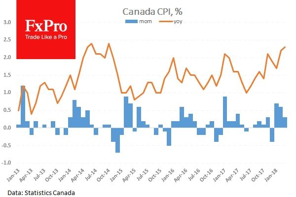 Ожидается сохранение высокого темпа инфляции в Канаде