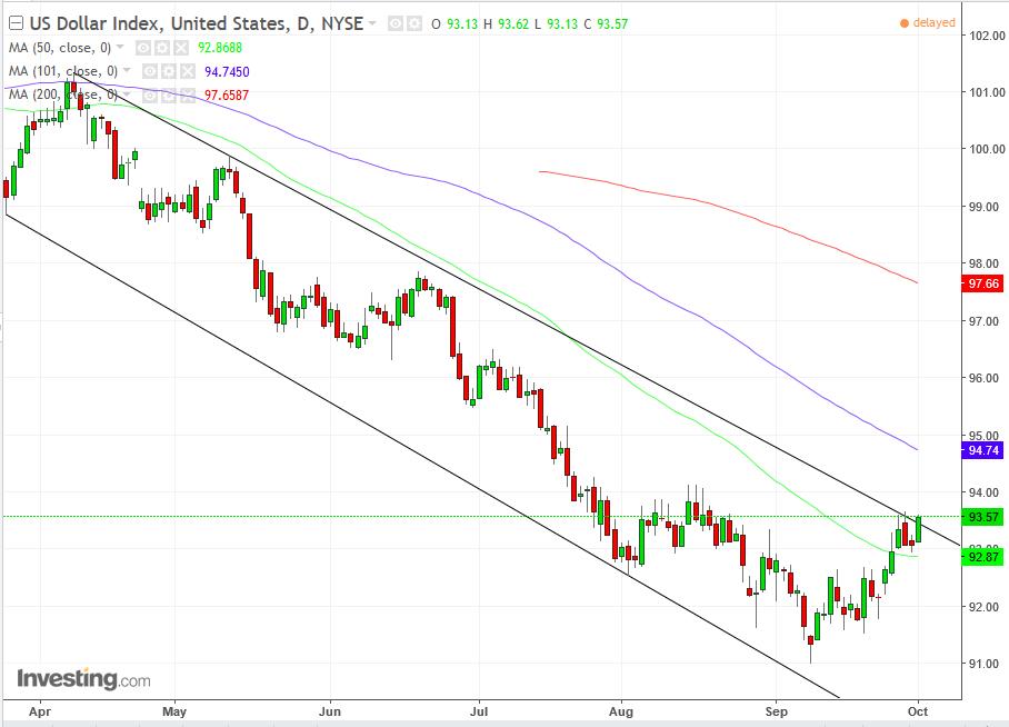 Дневной график - Индекс доллара DXY