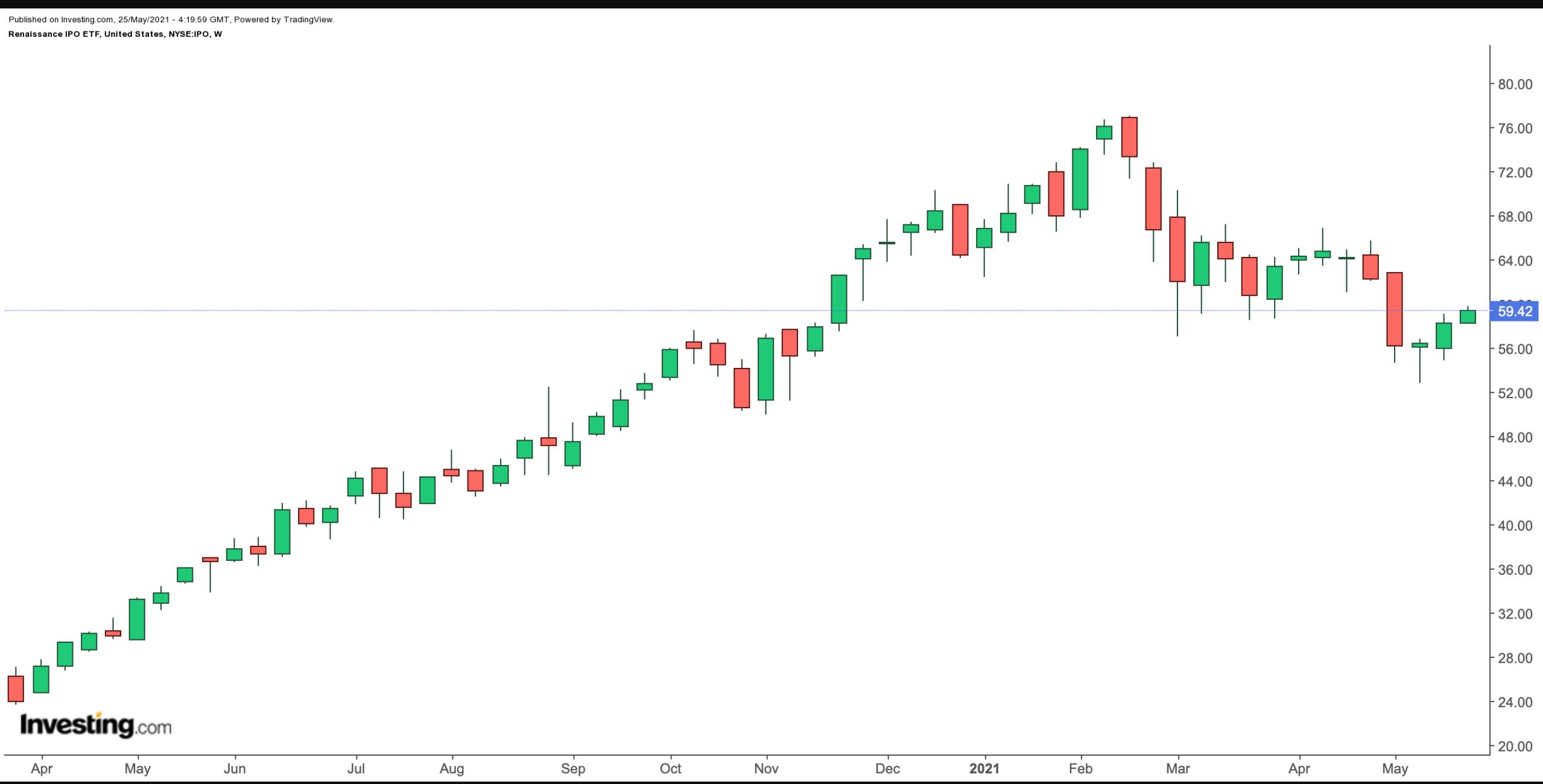 IPO – недельный таймфрейм