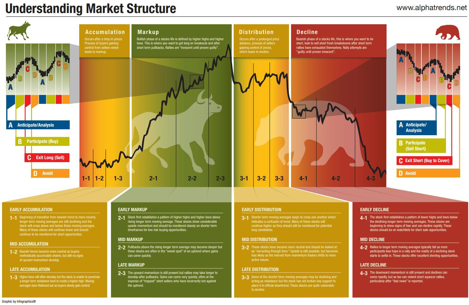Рыночная структура