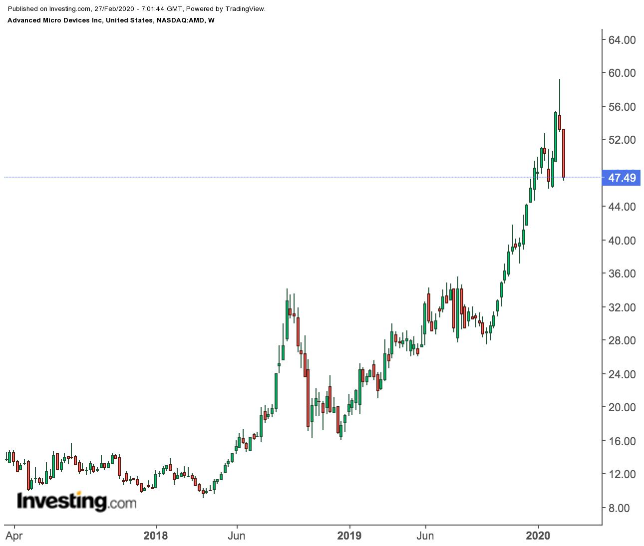 Покупать ли акции AMD после 20-процентной коррекции?
