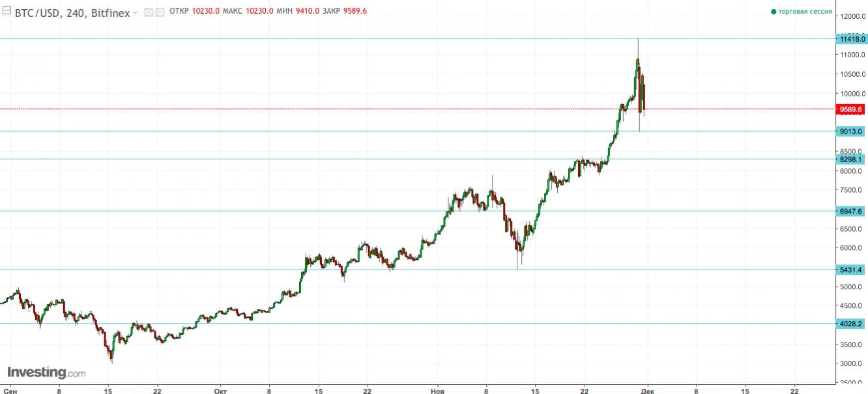 BTC/USD H4