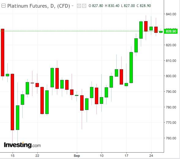 Platinum Daily Chart