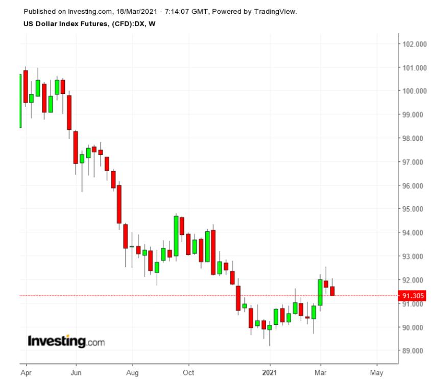 Фьючерс на индекс доллара – недельный график на 18/05/21