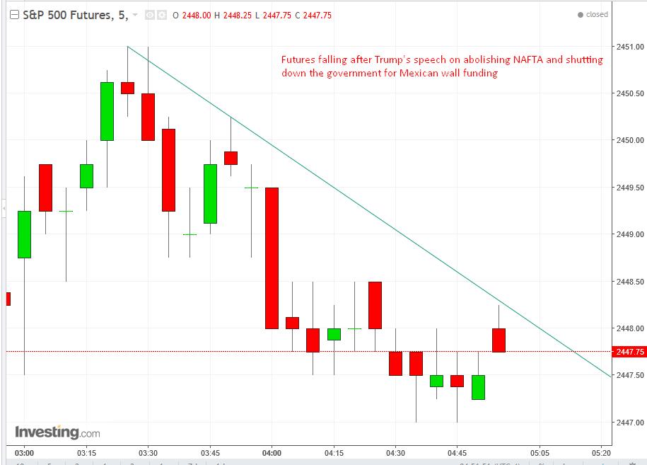 5-мин. график Фьючерсы на S&P 500
