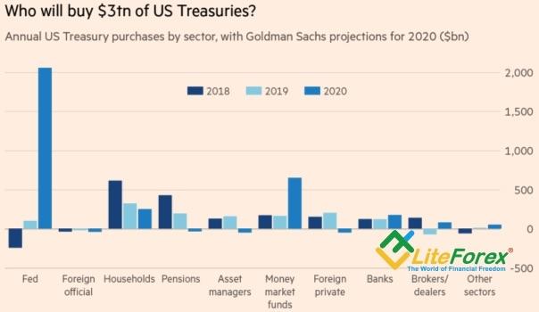 Покупатели американских долговых обязательств