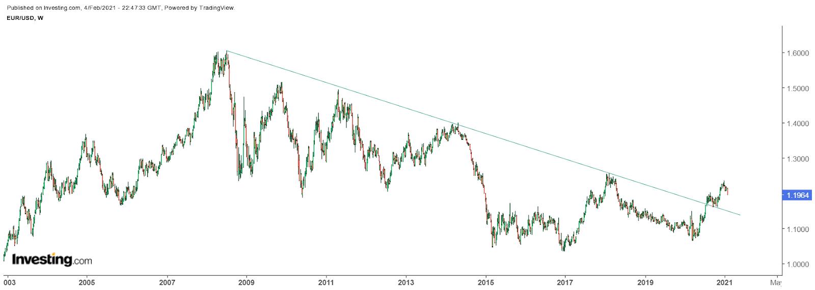 EUR/USD: Недельный таймфрейм