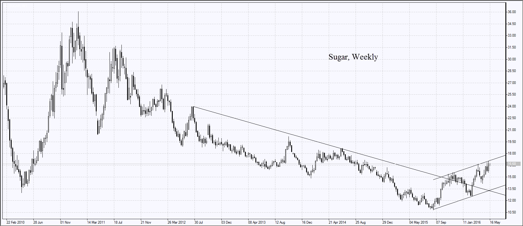 Сахар, недельный график