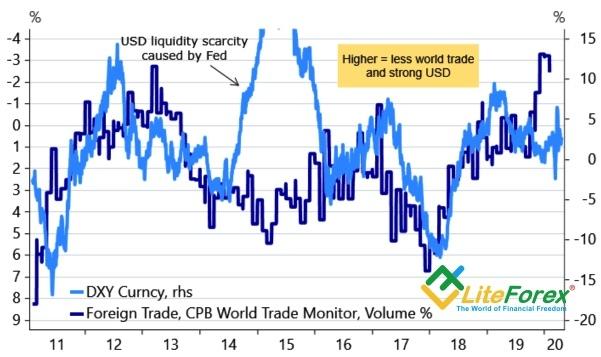 Динамика доллара США и международной торговли