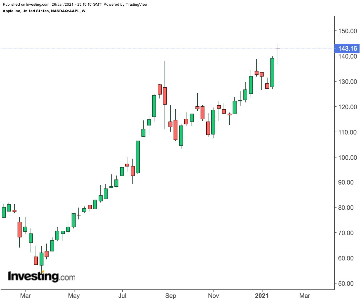 Продажи iPhone — ключ к продолжению ралли акций Apple