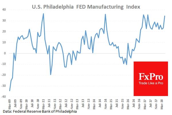 Индекс производственной активности от ФРБ Филадельфии (май) оказался на 34.4 против ожидаемых 21.0