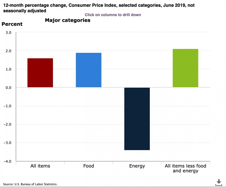 US inflation June