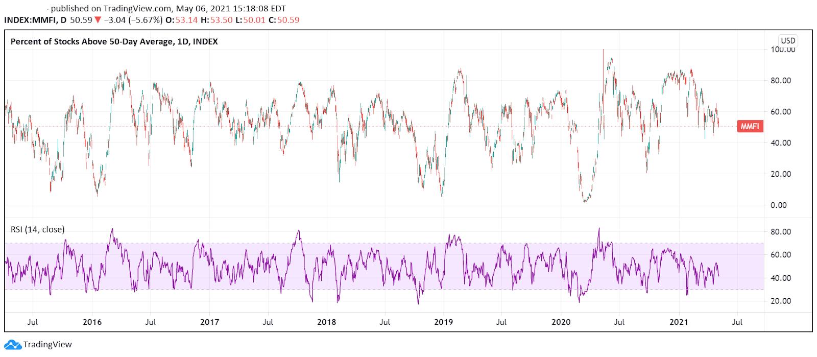 Скрытые тенденции американского фондового рынка