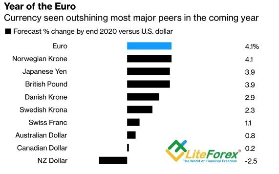 Аналитика рынка Forex. Евро действует на опережение