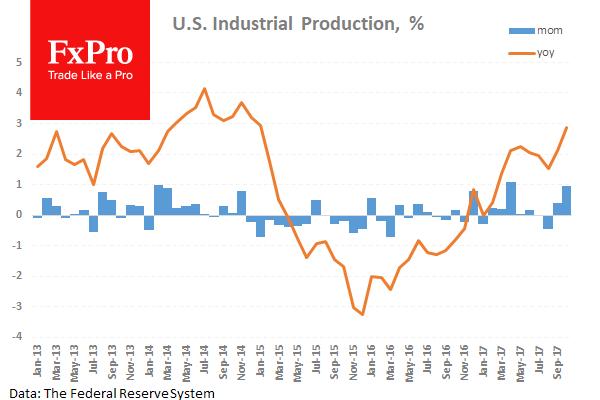 В США ожидается рост промышленного производства на 0.3%
