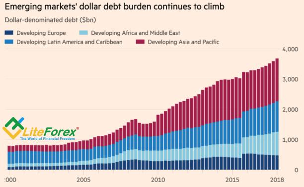 Динамика номинированных в долларах долгов