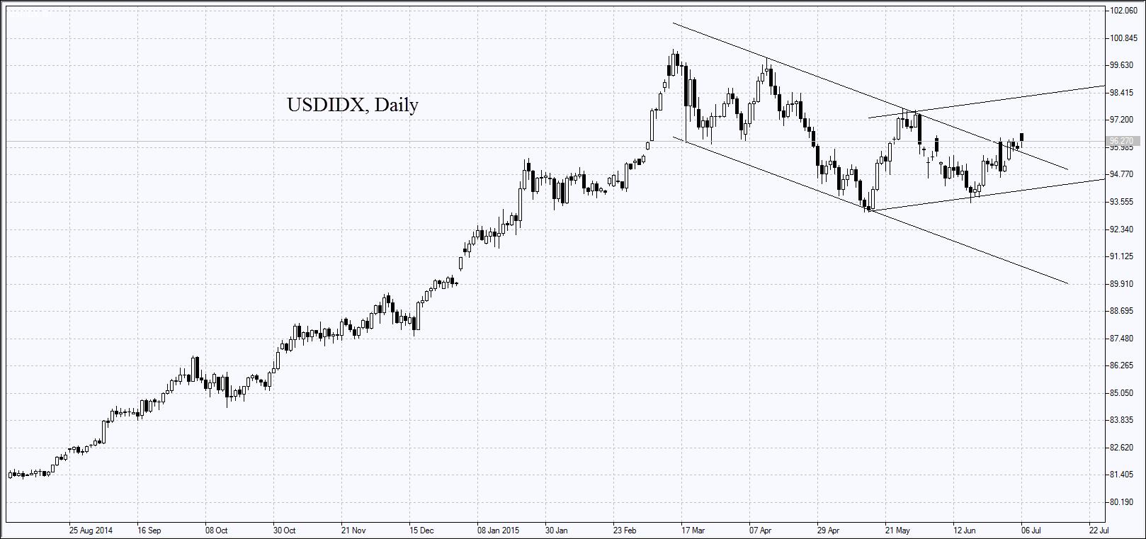 Индекс доллара США DXY