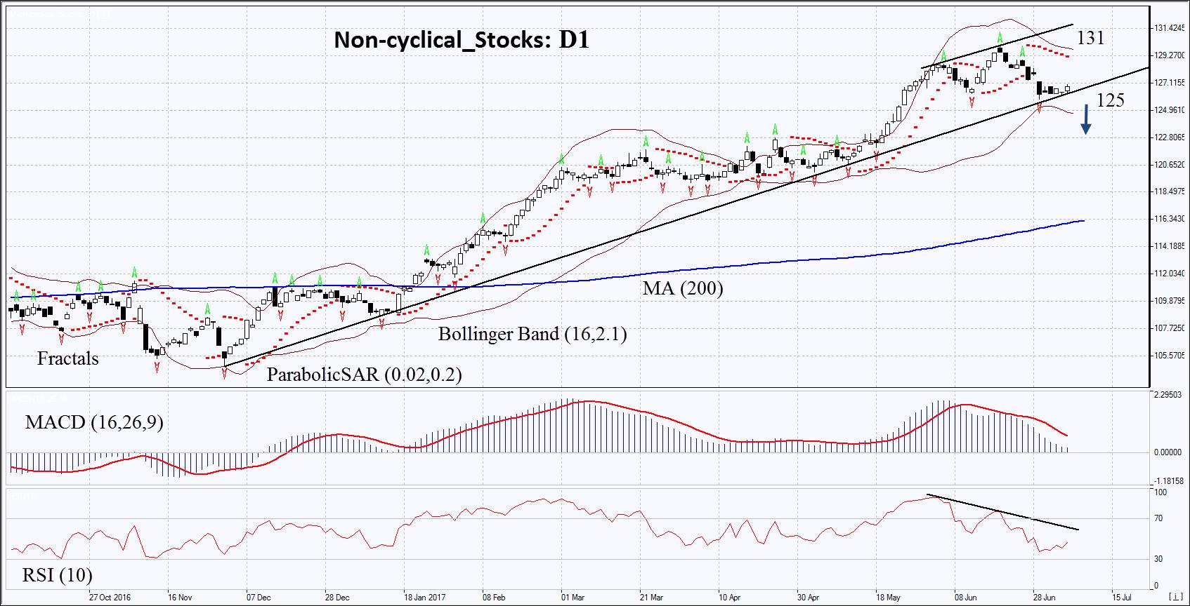 Non-cyclical_Stocks