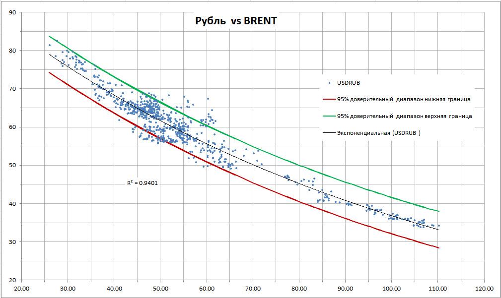 Зависимость рубля от стоимости нефти марки Brent