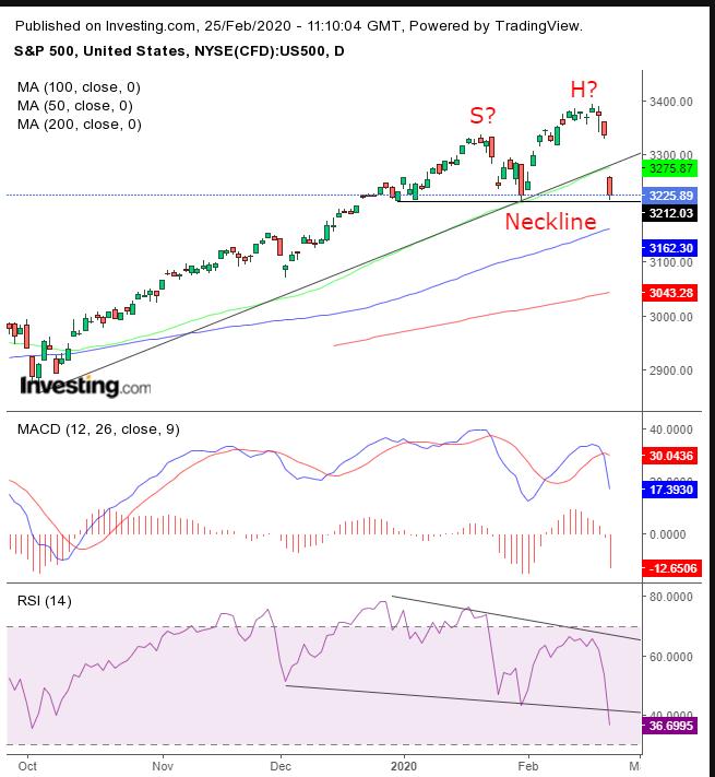 Возврат S&P 500 к 3300 может оказаться «бычьей» ловушкой