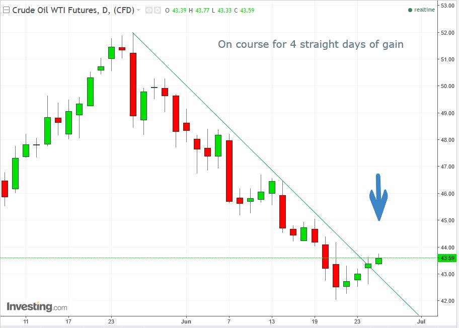 Нефть WTI дневной график