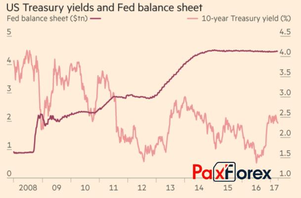 Динамика баланса ФРС и доходности казначейских облигаций США