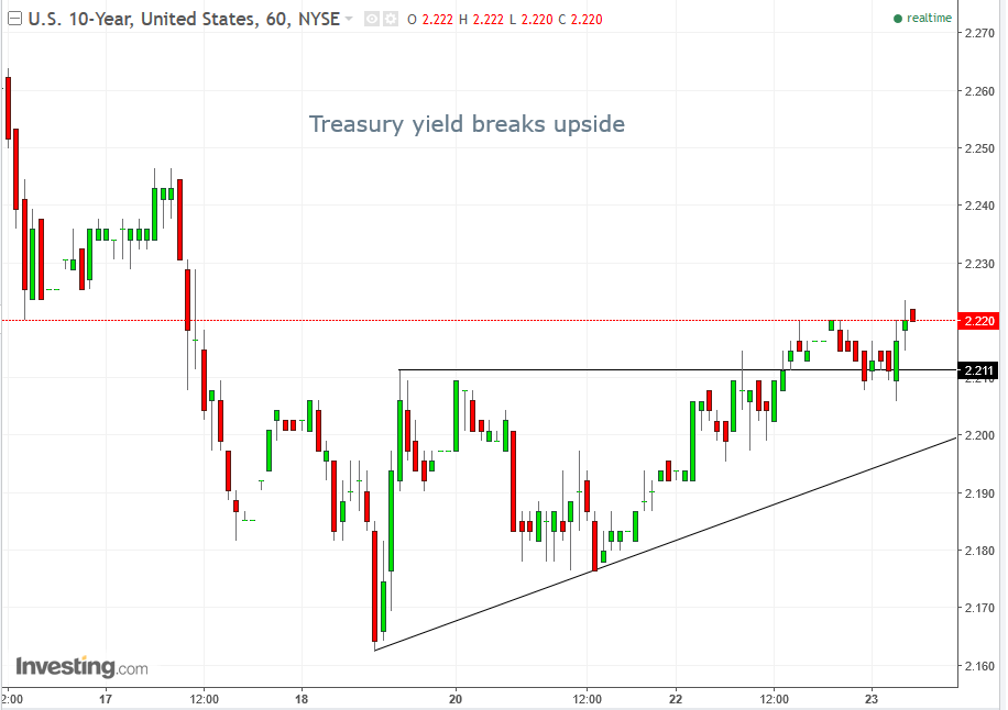 60-мин. график 10-летние гособлигации США