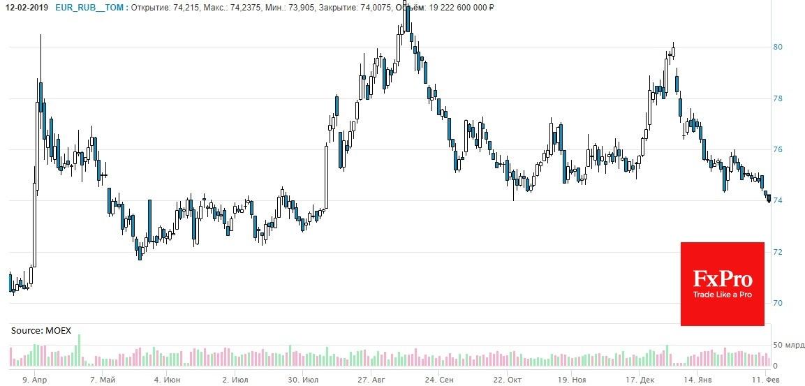 EURRUB подошла к нижней границе торгового диапазона