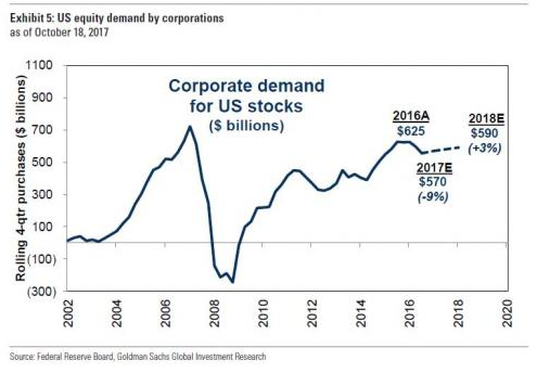Corporate Demand for US Stocks 2002-2018