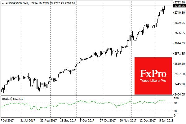 S&P 500 прибавил 0.7%, подскочив после остановки