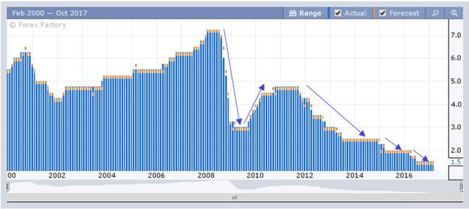 Динамика изменения процентной ставки по Австралии
