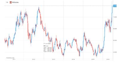 Randgold Resources  недельная динамика акции с 2011