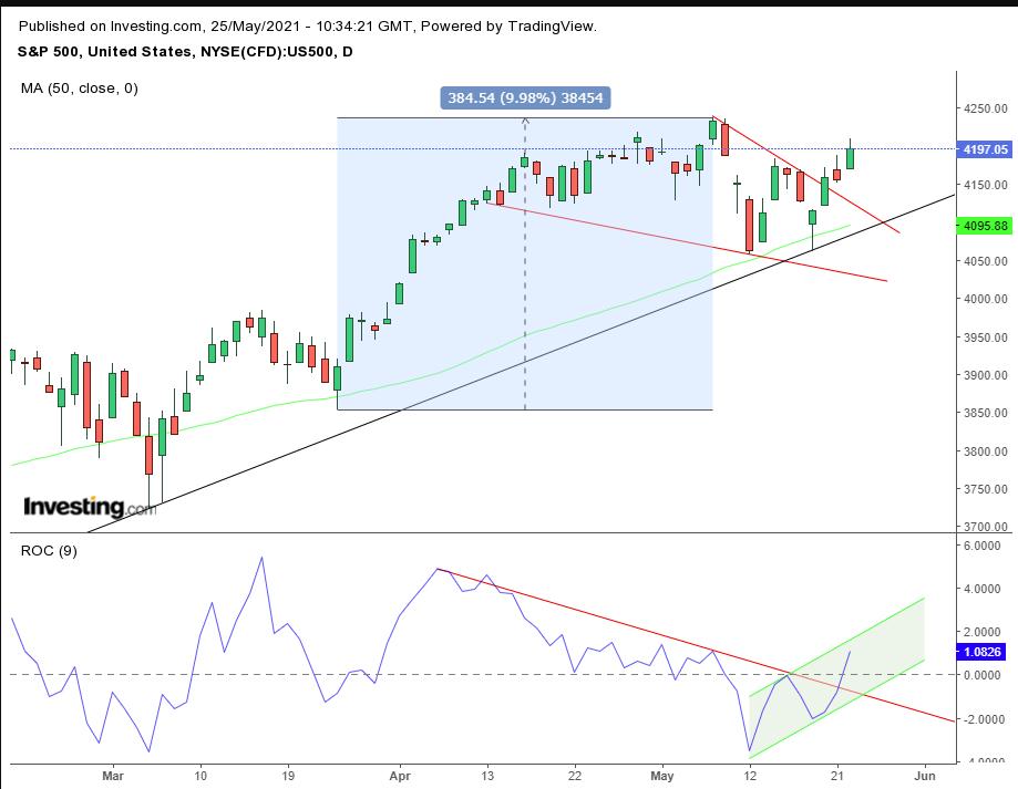 «Быки» вырвали S&P 500 из лап «медведей»