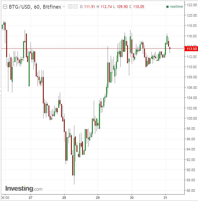 60-минутный график BTG/USD