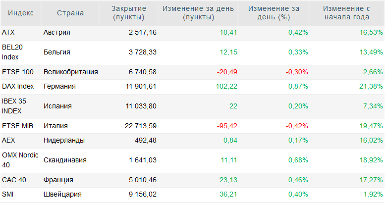 Европейские фондовые индексы