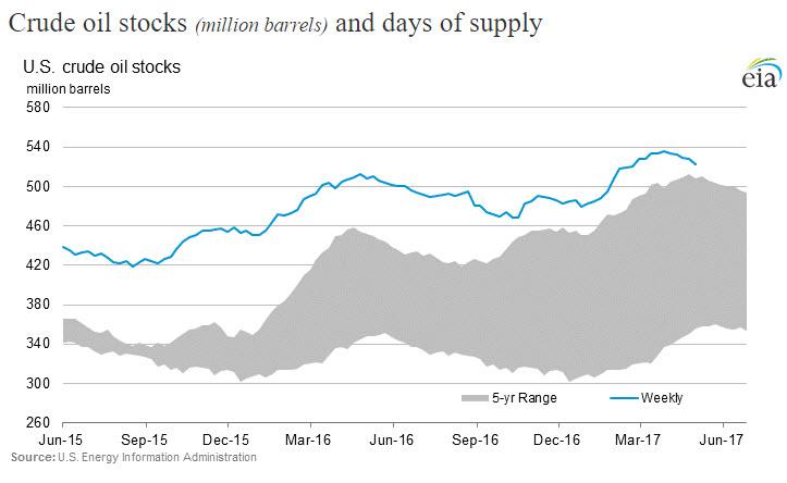 рис.1: Коммерческие запасы нефти в Соединенных Штатах. Источник US EIA