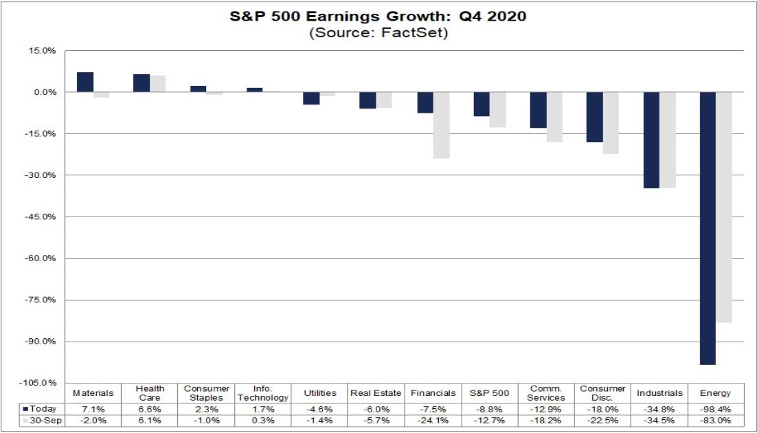 Прибыль S&P за IV квартал 2020 года
