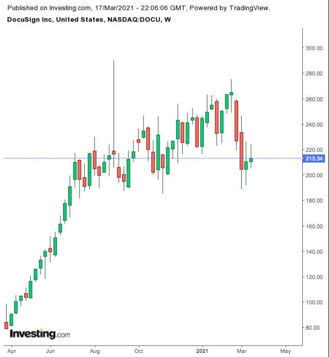 Инвестирование в рост: смогут ли акции DocuSign повторить успех прошлого года?