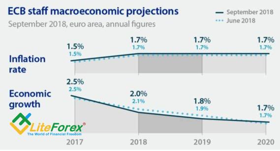 Прогнозы ЕЦБ